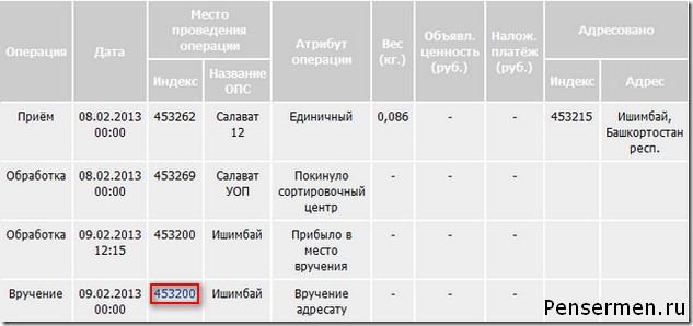 Отслеживание почтовых отправлений почты России