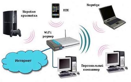 Домашняя сеть через WiFi роутер - картинка - схема
